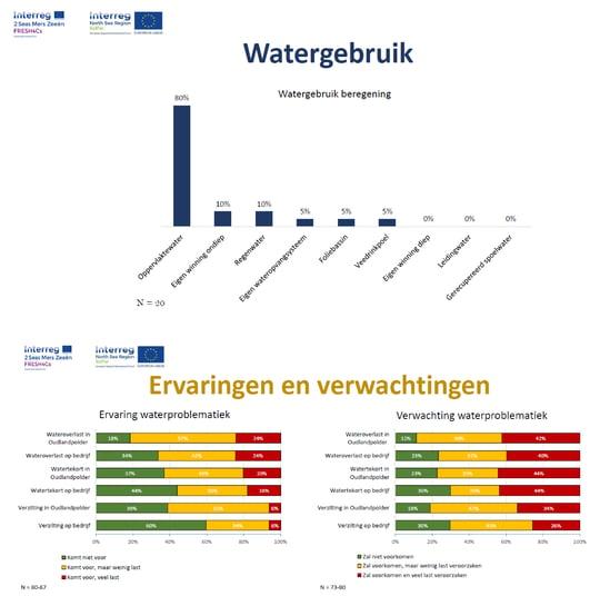 Nieuwsbrief_grafieken enquete Oudlandpolder landbouwers_merged-01